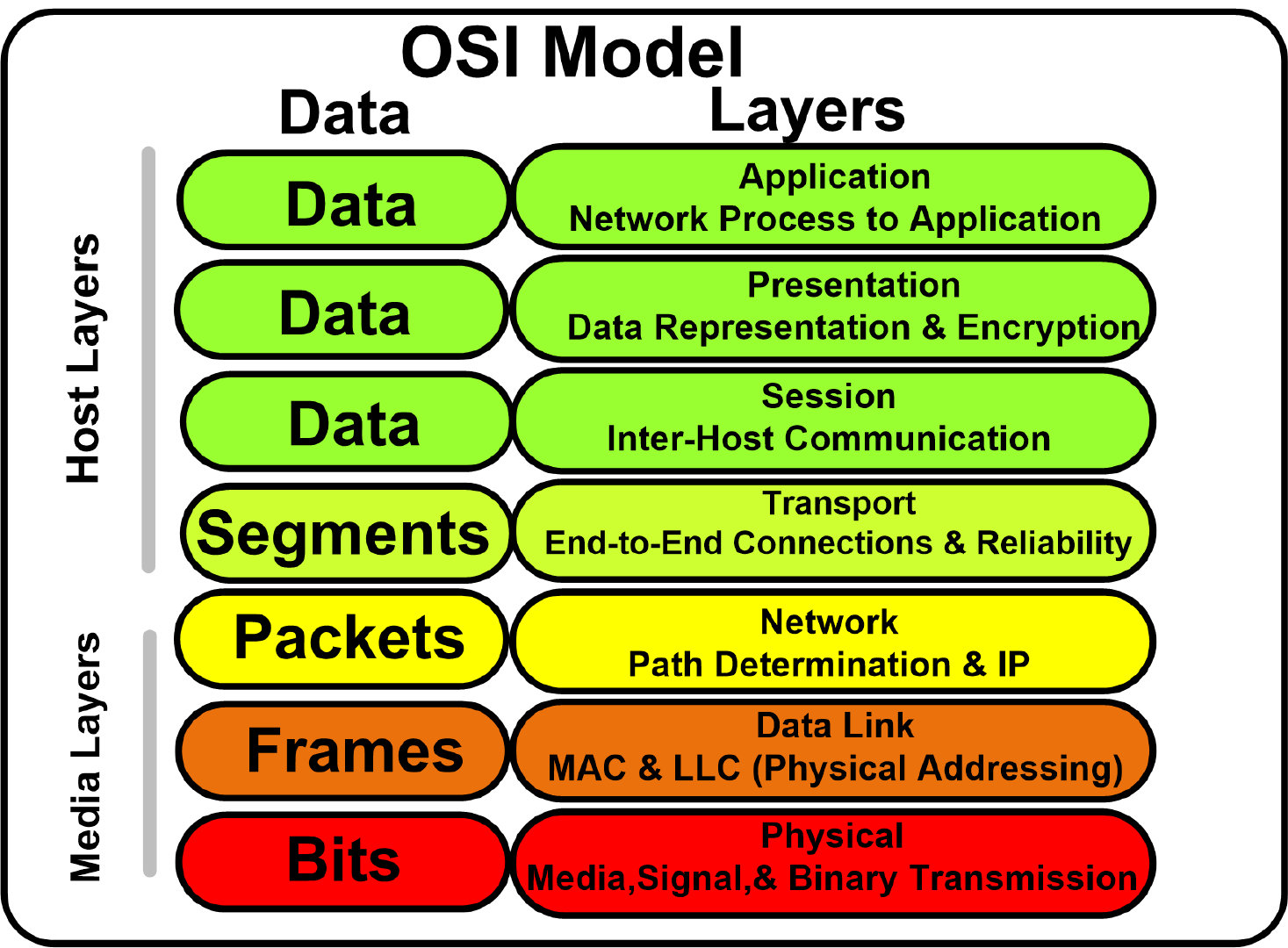 OSI模型架构图