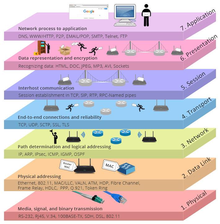 OSI模型示意图