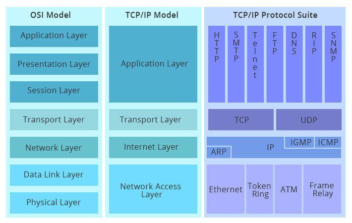 OSI模型与TCP/IP模型对比示意图