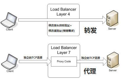 TCP连接区别